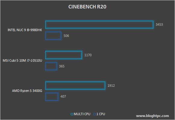 CINEBENCH R20 INTEL NUC 9 EXTREME KIT