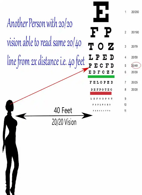 20/20 Vision ,What is 20/20 Vision? (It's not what you think) , Meaning of 20/20 Vision