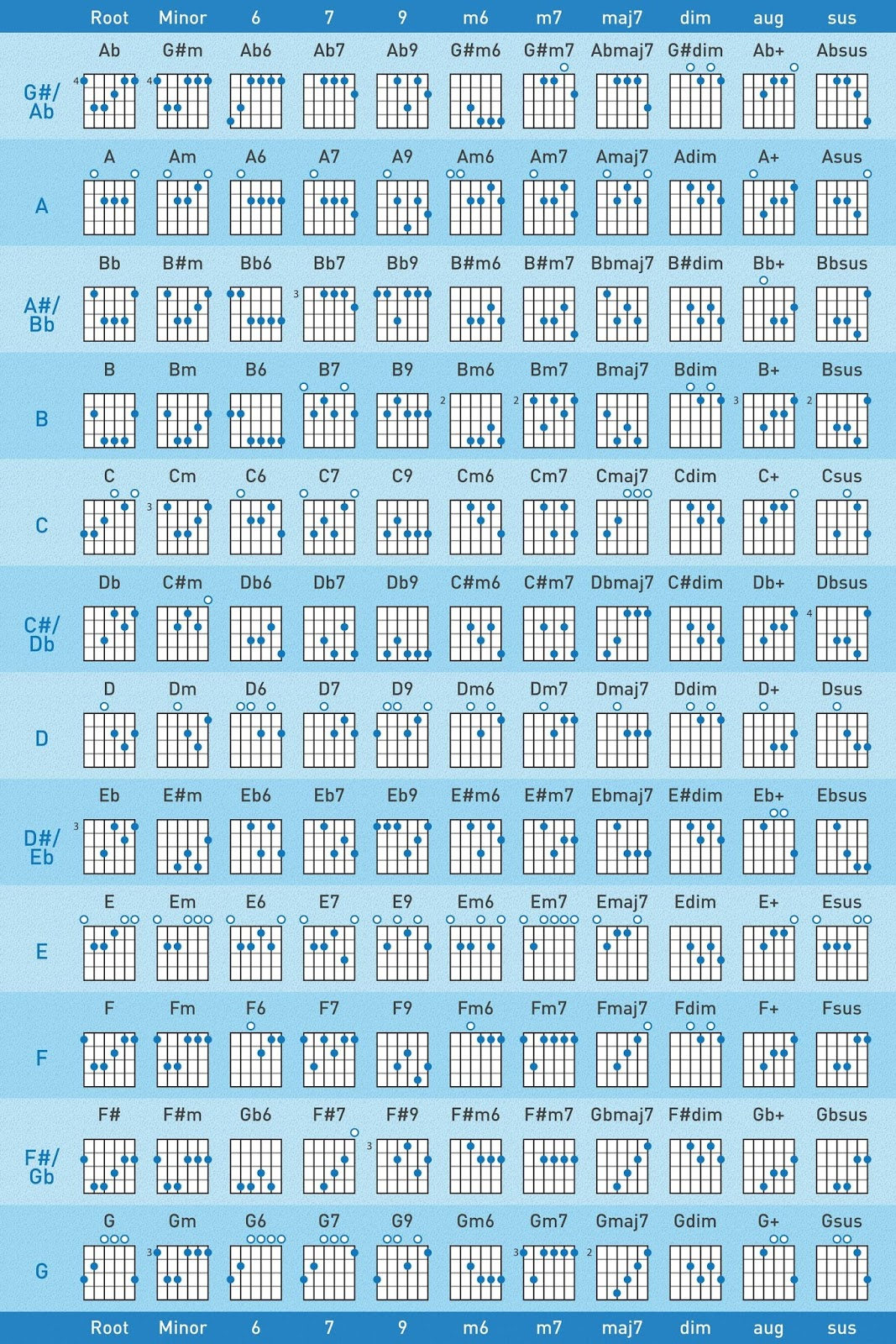 Heres A Fretboard Diagram Chord Chart To Print Hang On Wall
