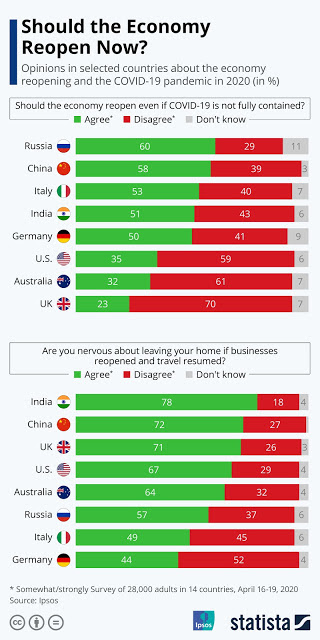 Should the economy reopen? #infographic