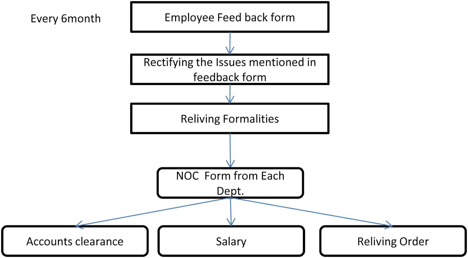 HR: Recruitment process Flow Chart