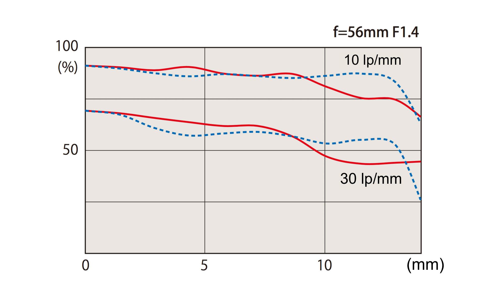 MTF-график объектива Tokina atx-m 56mm f/1.4 X