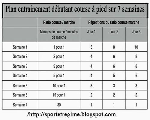 Programme D Entrainement De 21km Pour Les Debutants Pdf Download