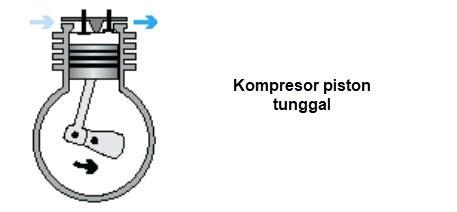 Kompresor piston  tunggal