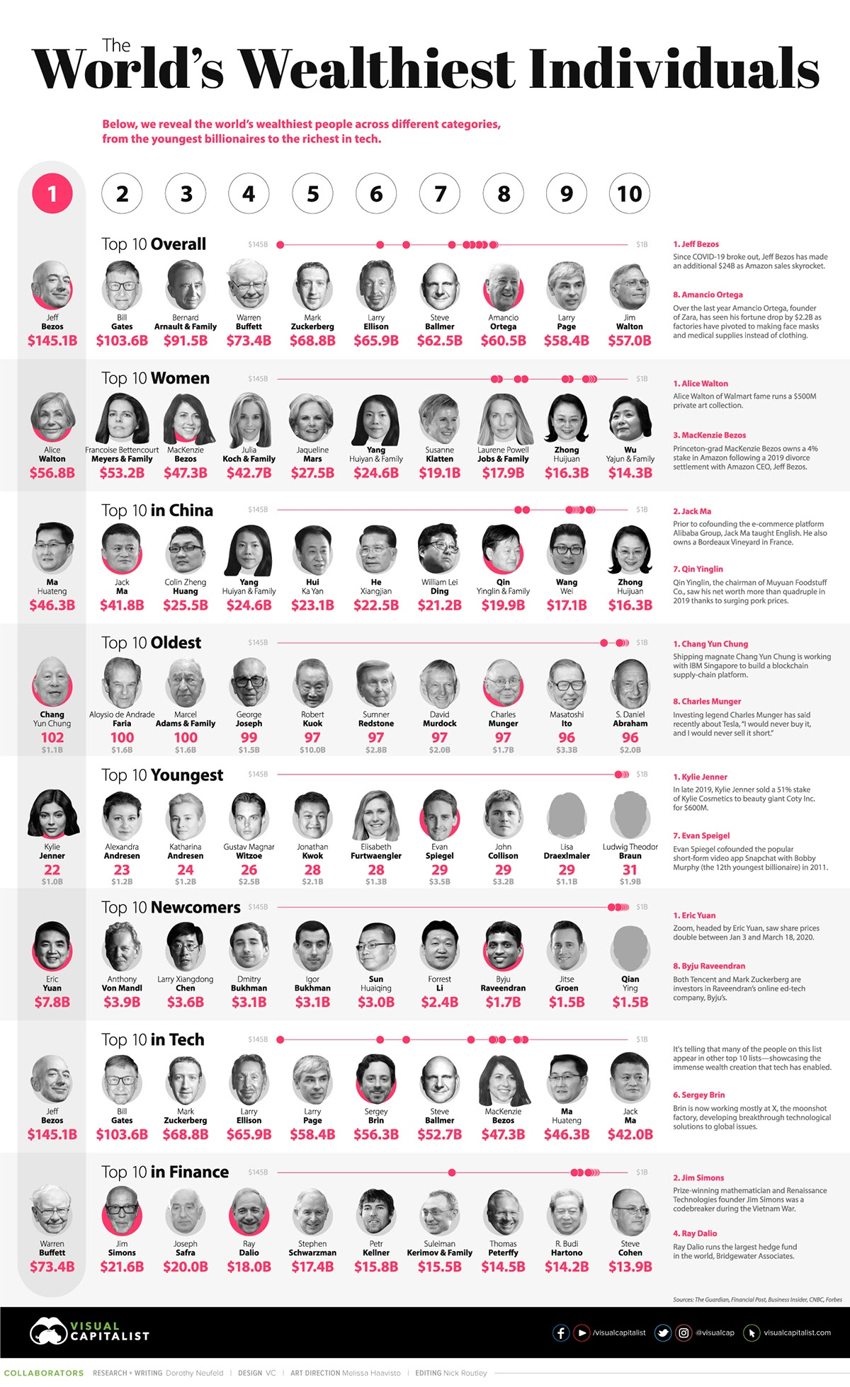 The Worlds Wealthiest Individuals #infographic