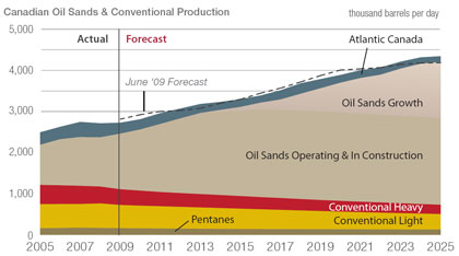Al Fin Energy: Worrying About a Collapse of Oil Prices