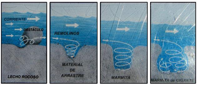 Formación de las Marmitas de Gigante