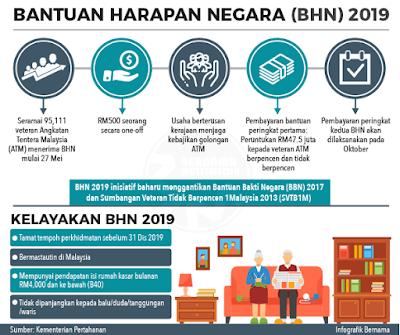 Semakan Status Bantuan Harapan Negara 2019 Online