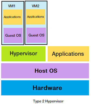 What is Hypervisor?, Type 2 Hypervisor