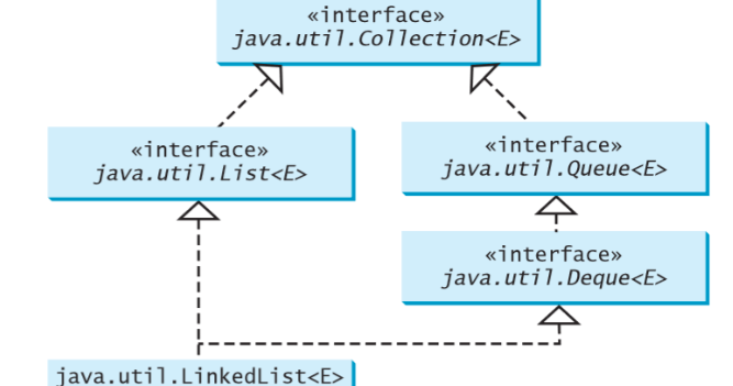 How To Use Queue In Java Example Tutorial Java67
