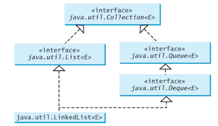 How to use Queue in Java -  Example Tutorial