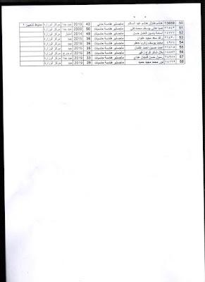 وزارة الصحة تعلن أسماء الفائزين والاحتياط من حملة الشهادات العليا الوجبة الثانية؟