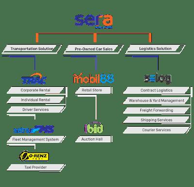 jasa layanan logistik sera