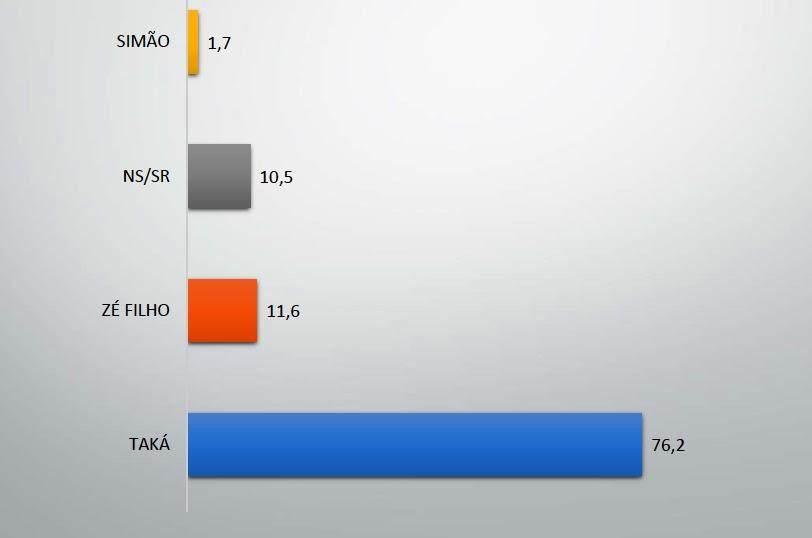 pesquisa eleitoral 2020, Ruropolis