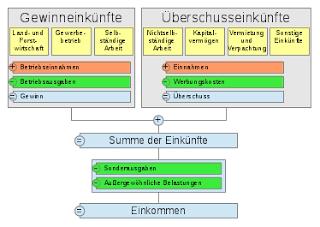 Einkommensmedian Deutschland