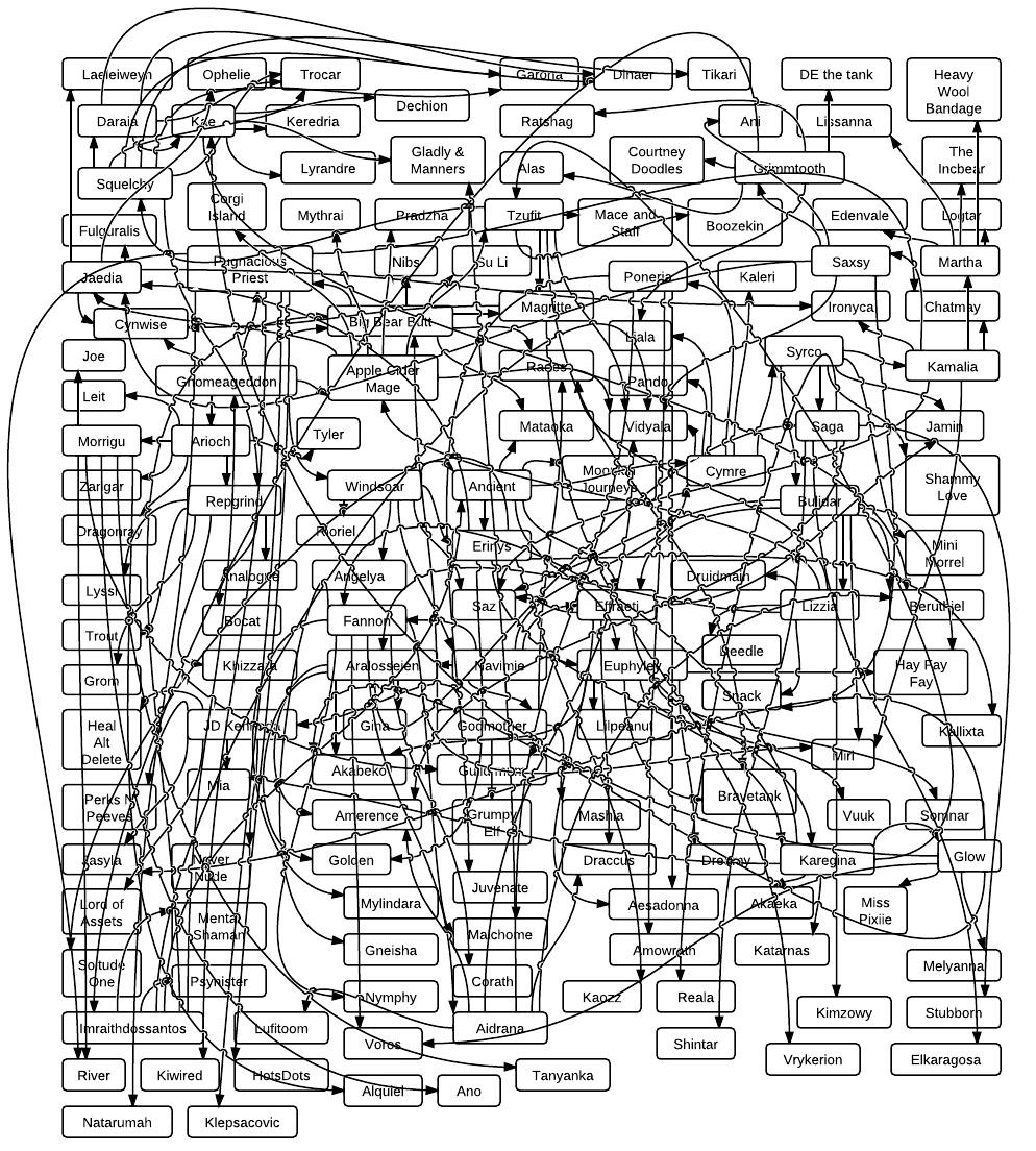 Organizational chart relationships