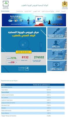 المغرب يعلن عن تسجيل 61 حالة إصابة مؤكدة ليرتفع العدد إلى 8132 مع تسجيل 10 حالات شفاء ✍️👇👇👇