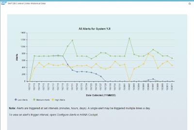 HANA Historical Data in SAP DB Control Center