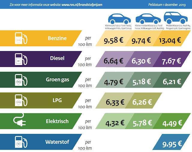 elektrische brandstof vergelijken
