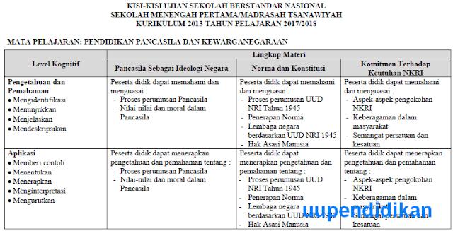 Kisi-Kisi USBN PKn SMP/MTs Tahun 2018