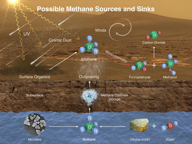 Methane Cycle on Mars