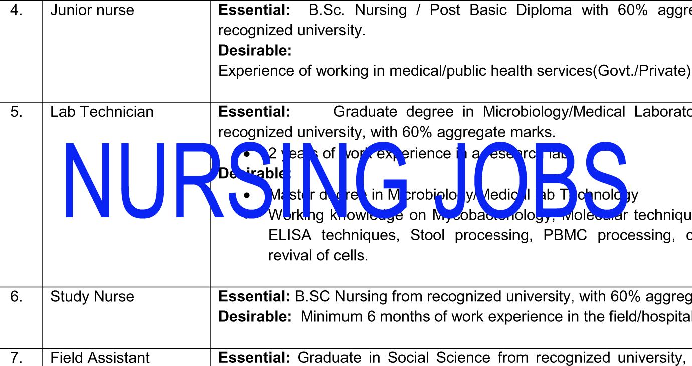 NURSING JOBS: Junior Nurses Recruitment-JIPMER
