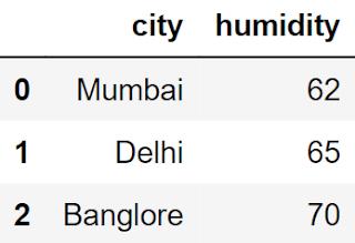 Humidity city
