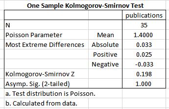 """alt=""""kolmogorov-smirnov. poisson regression analysis"""""""