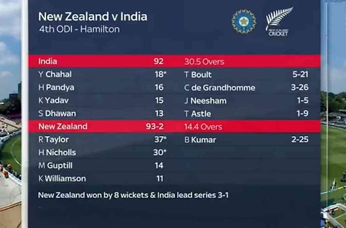 New Zealand beat India by 8 wickets, biggest defeat for India, Created 5 shocking records