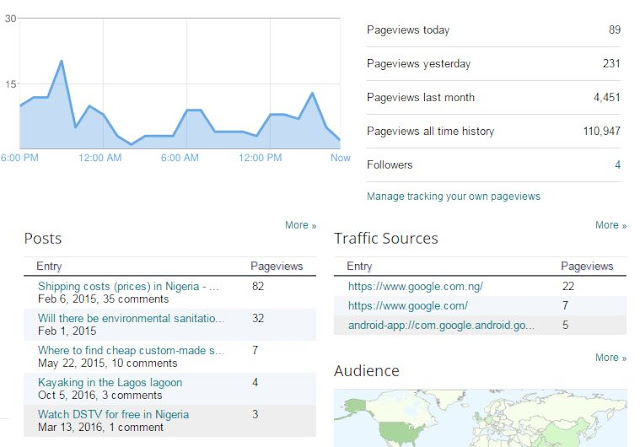 Does Wiza Think daily pageviews - Shipping cost and Prices in Nigeria is the most popular post on the blog