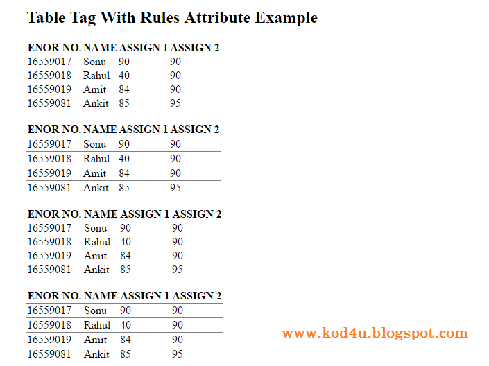 HTML Table Tag With Rules Attribute Example