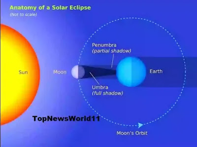 TopNews11.com - An illustration of the Sun-Moon-Earth configuration setting up a total solar eclipse (2)
