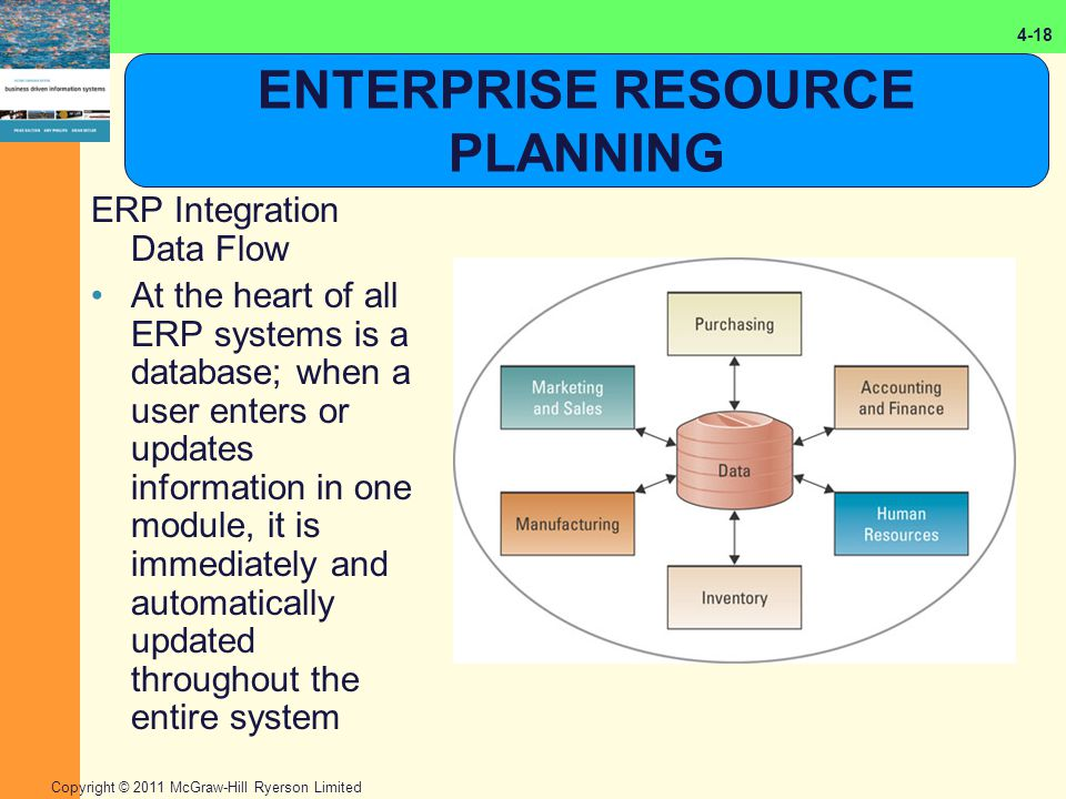 enterprise resource planning systems erp essay Reason for implementation of erp information technology essay abstract the main purpose and objective of this paper is to investigate and evaluate how enterprise resource planning (erp) is used by the banking industry as an information technology strategy in their various business strategies in order to remain competitive and up to.