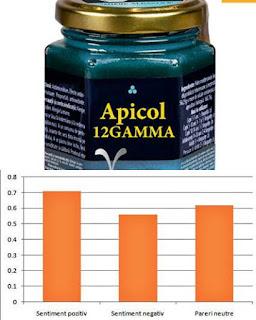 opinii forum Apicol12Gamma Mierea ALBASTRA cu spirulina si tamaie