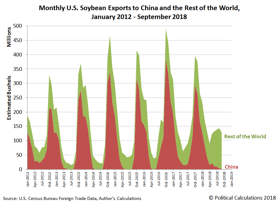 Monthly U.S. Soybean Exports to China and the Rest of the World, January 2012 through September 2018