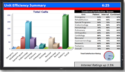 Call Center Wallboard