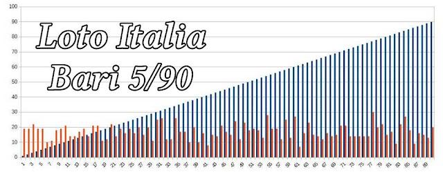 loto italia bari 5 90 arhiva frecventa numere extrase 24 luni