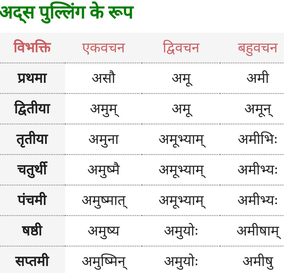 Vah, Adas Pulling ke roop - Sanskrit Shabd Roop