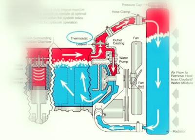 Cara kerja sistem pendingin air