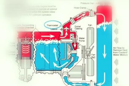 Cara Kerja sistem Pendingin Dan Komponen Sistem Pendingin Pada Mobil
