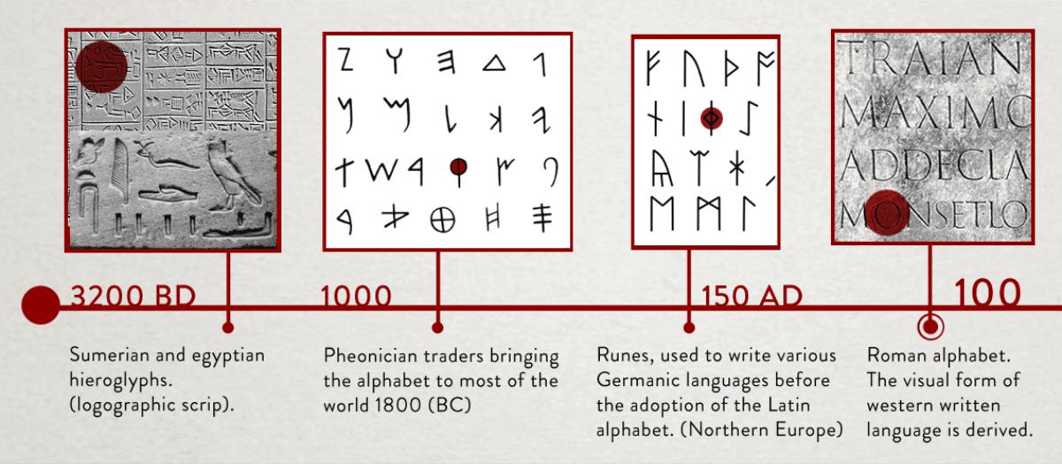 Mengenal Pengertian Tipografi Dan Jenis-jenis Font - Sejarah Tipografi