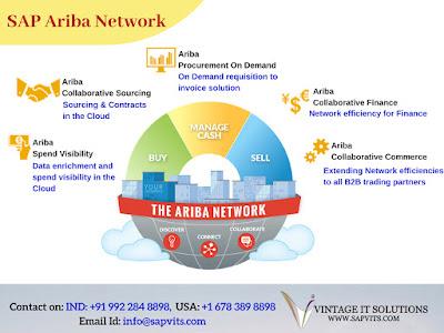 SAP Ariba Network