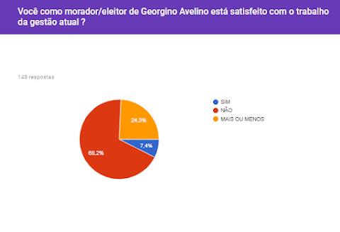 Resultado da enquete: você como morador de Georgino Avelino está satisfeito com o trabalho da gestão atual ? confere o resultado