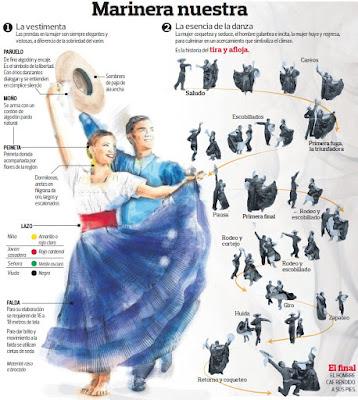 http://elcomercio.pe/visor/1873386/1298113-marinera-infografia-conocer-nuestra-emblematica-danza-noticia