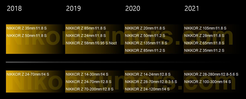 Планы по выпуску объективов для Nikon Z