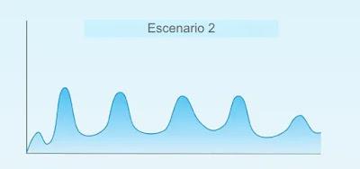 Varias olas epidémicas durante un periodo de uno o dos años