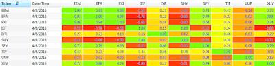 2016 250 day correlation between ETFs: EEM, EFA, FXI, IEF, IYR, SHY, SPY, TIP, UUP, and XLV