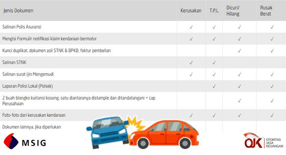 dokumen klaim asuransi kendaraan msig