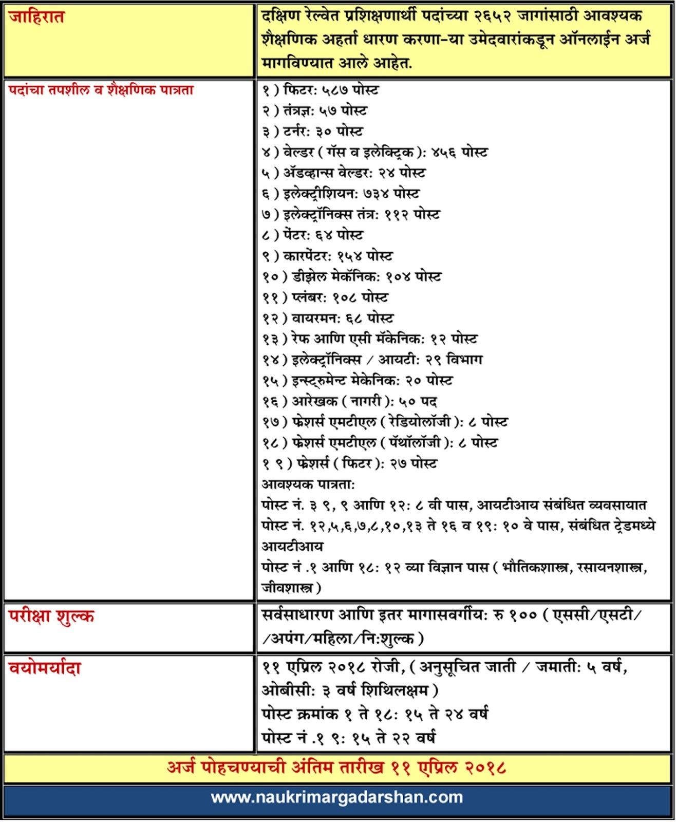 railway bharti, iti, railway apprentiship, welder, fitter, electrician