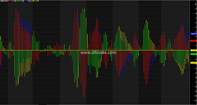 MACD Histogram Without Moving Average Lines